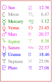 Birth chart and horoscope